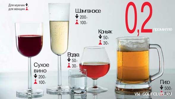 1 2 промилле алкоголя